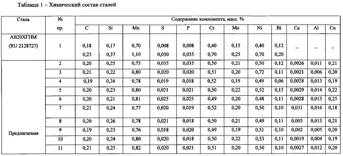 Легкообрабатываемая конструкционная хромомарганцевоникельмолибденовая сталь