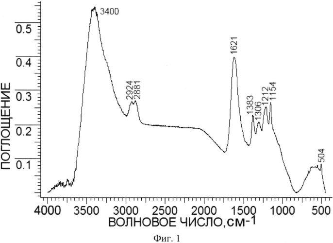 Способ количественной оценки химически связанного органического вещества с наноалмазом