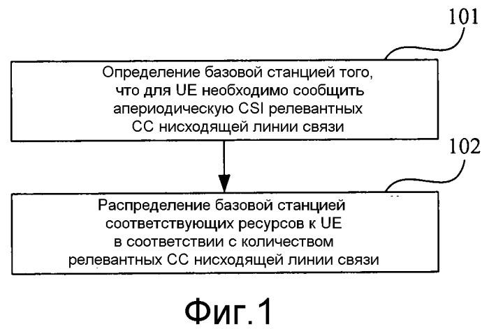 Способ распределения ресурсов, способ передачи информации о состоянии канала, базовая станция и пользовательское оборудование