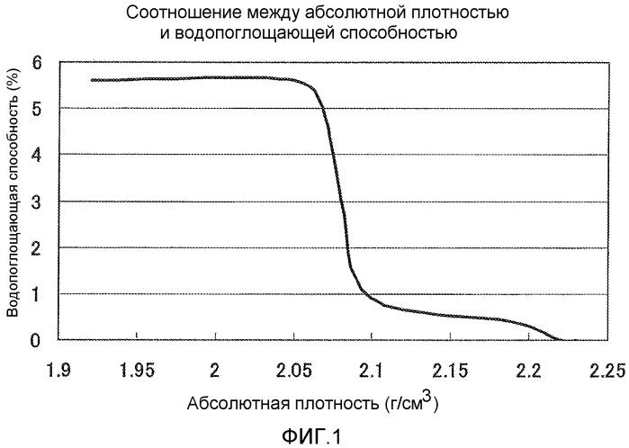 Частицы диоксида кремния, способ их изготовления и содержащая их полимерная композиция
