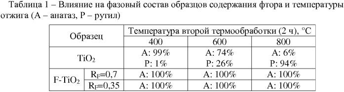 Способ получения мезопористого фтор-допированного диоксида титана в форме анатаза