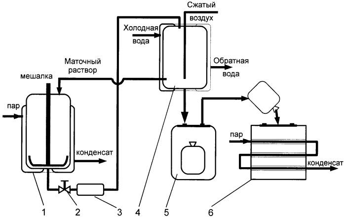 Способ регенерации калиевой селитры
