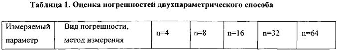 Способ двухпараметрического анализа случайных сигналов