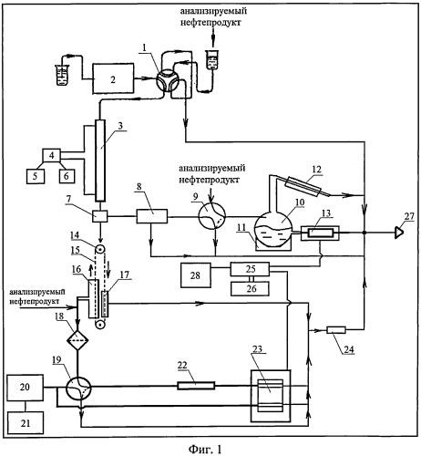 Градиентный хроматограф по определению группового компонентного состава нефтепродуктов
