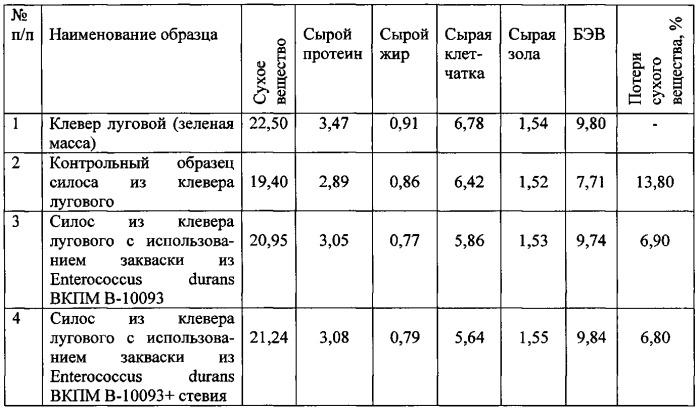 Способ использования штамма enterococcus durans вкпм в 10093 для силисования клевера лугового