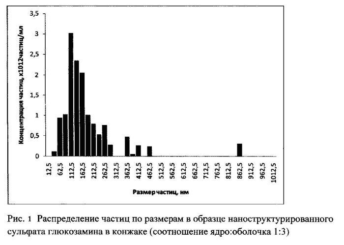 Способ получения нанокапсул сульфата глюкозамина в конжаковой камеди в гексане