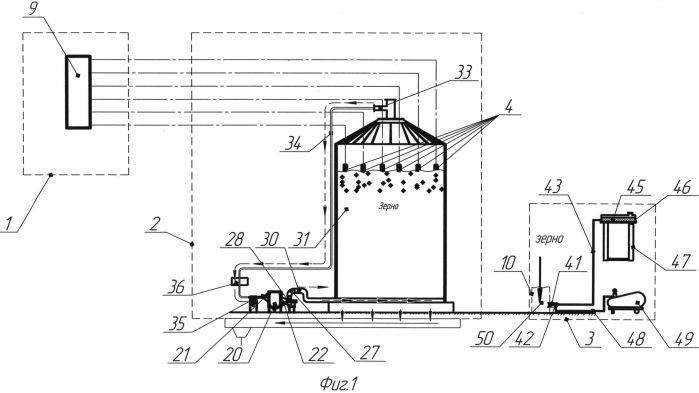 Комплексная система дистанционного мониторинга и диагностики состояния зерна при хранении