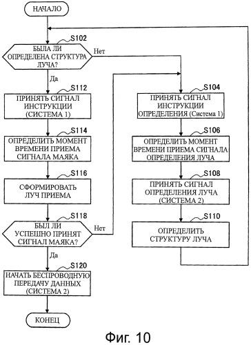 Устройство передачи данных, способ управления передачей данных и система передачи данных