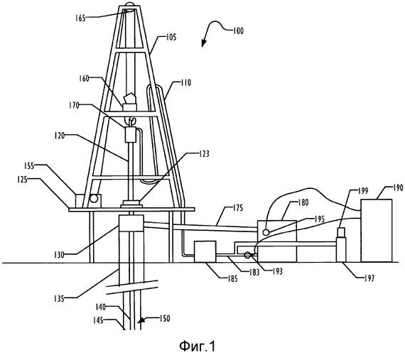 Измерение потерь газа на системе поверхностной циркуляции буровой установки