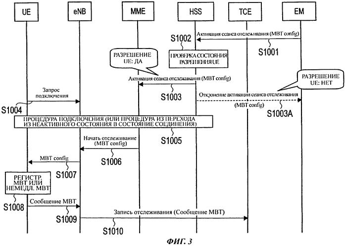 Способ мобильной связи, сервер управления абонентами и узел управления мобильностью