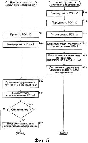Устройство и способ передачи, устройство и способ приема и система передачи и приёма
