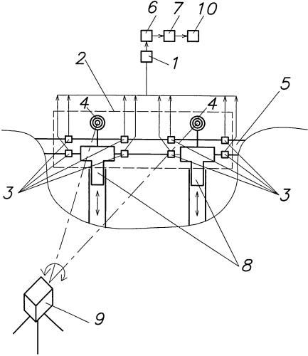 Интерактивная система мониторинга технического состояния магистрального трубопровода на участках надземных переходов