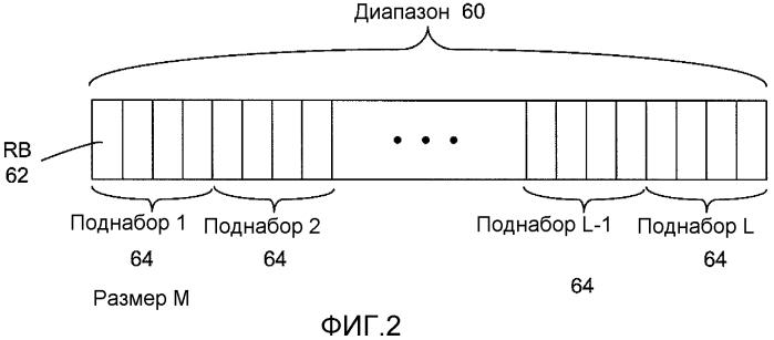 Способы и устройство для основанного на конкуренции предоставления в сети беспроводной связи