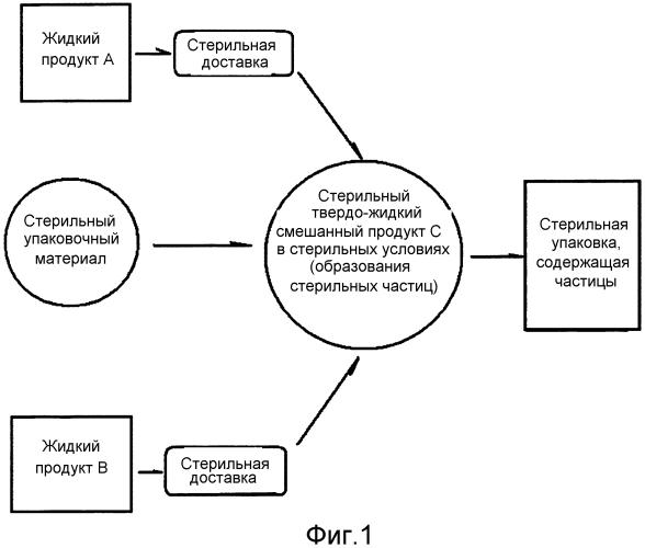 Система стерильного розлива для поточного добавления частиц
