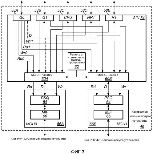 Многопортовый контроллер запоминающего устройства с портами, ассоциированными с классами трафика