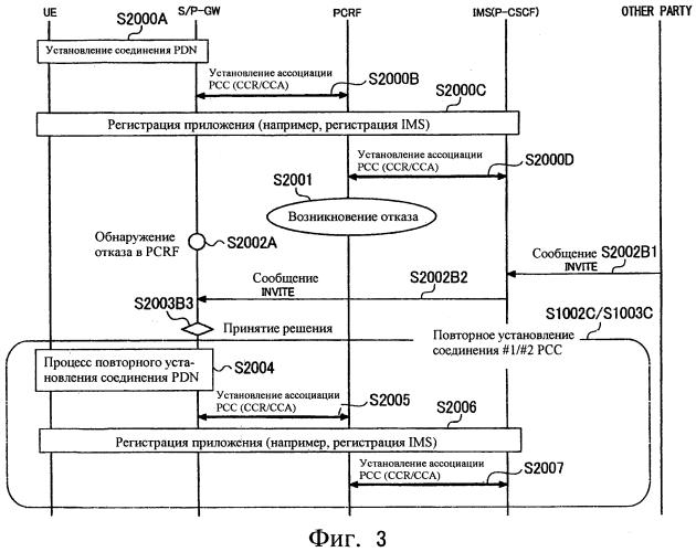 Способ мобильной связи, устройство шлюза, узел управления мобильностью и устройство сервера управления сеансами вызовов