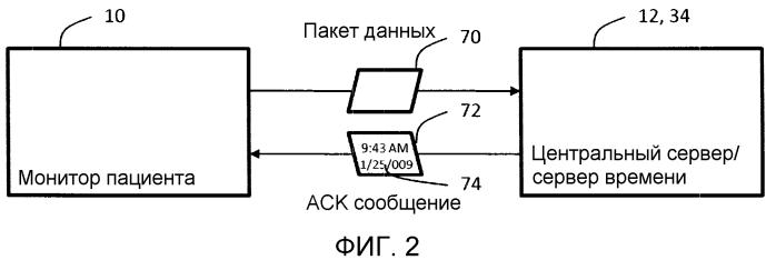 Система и способ синхронизации устройства мониторинга пациента с центральным сервером