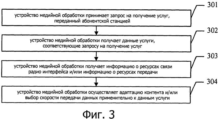 Способ, устройство и система передачи данных
