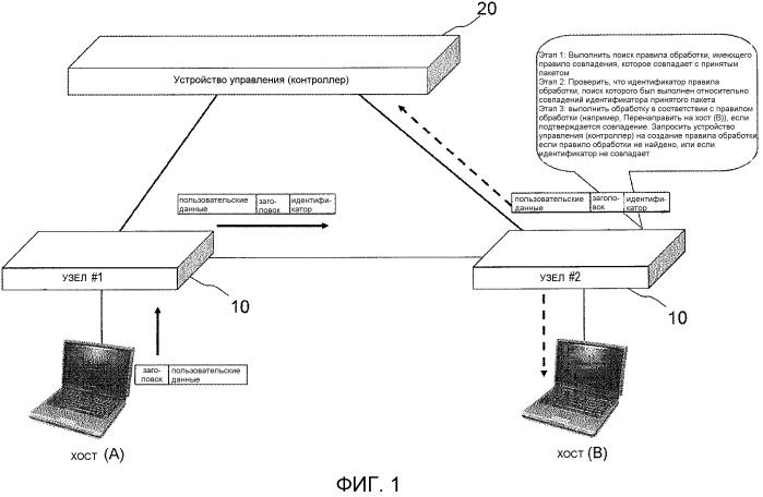 Система связи, узел, устройство управления, способ связи и программа