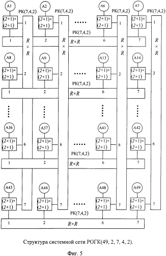Сеть с топологией расширенного обобщенного гиперкуба
