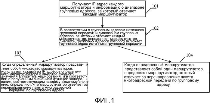 Способ и соответствующее устройство совместного использования трафика при групповой передаче