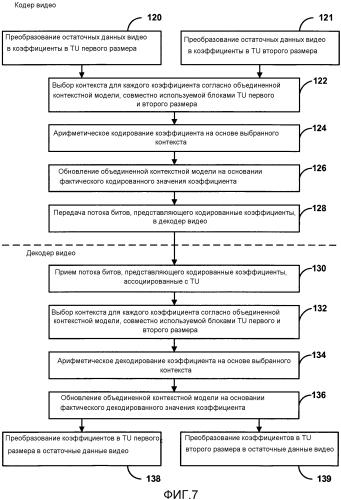 Статистическое кодирование коэффициентов, используя объединенную контекстную модель
