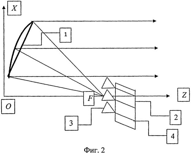 Многолучевая гибридная зеркальная антенна