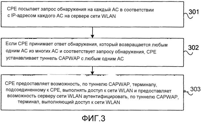 Способ аутентификации доступа терминала и оборудование, расположенное на территории абонента
