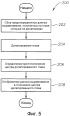 Выравнивание интраокулярной линзы
