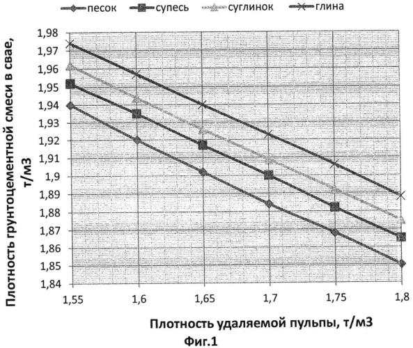 Способ определения прочности грунтоцементной сваи