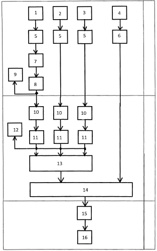 Линия производства комбикормовых добавок и премиксов