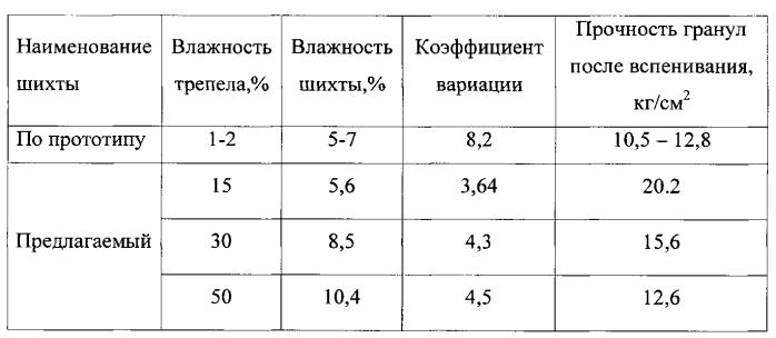 Линия подготовки шихты и изготовления гранулята для производства пеностекла и пеностеклокерамики