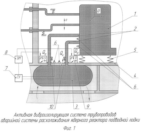 Активная виброизолирующая система трубопроводов аварийной системы расхолаживания ядерного реактора подводной лодки
