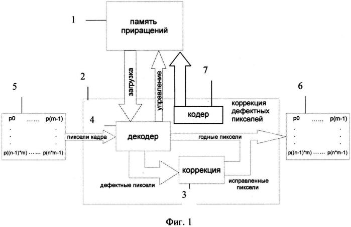 Способ и система коррекции дефектных пикселей изображения