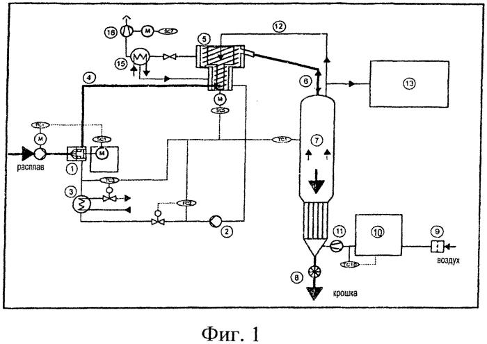 Способ увеличения молекулярной массы с использованием остаточного тепла гранулированного сложного полиэфира