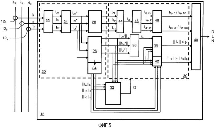 Идентификация и направленное детектирование короткого замыкания в трехфазной энергосистеме