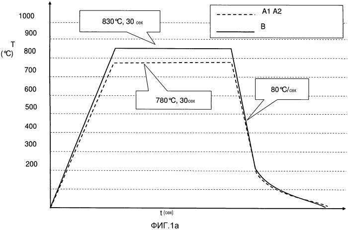 Способ термообработки металлического полосового материала и полосовой материал, полученный таким образом