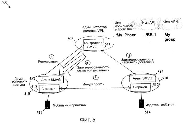 Способ и устройство для плоскости управления для администрирования основанных на домене безопасности и мобильности в информационно ориентированной сети