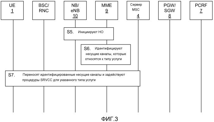Способ, устройства и компьютерная программа для переноса сеанса из сети с коммутацией пакетов в сеть доступа с коммутацией каналов