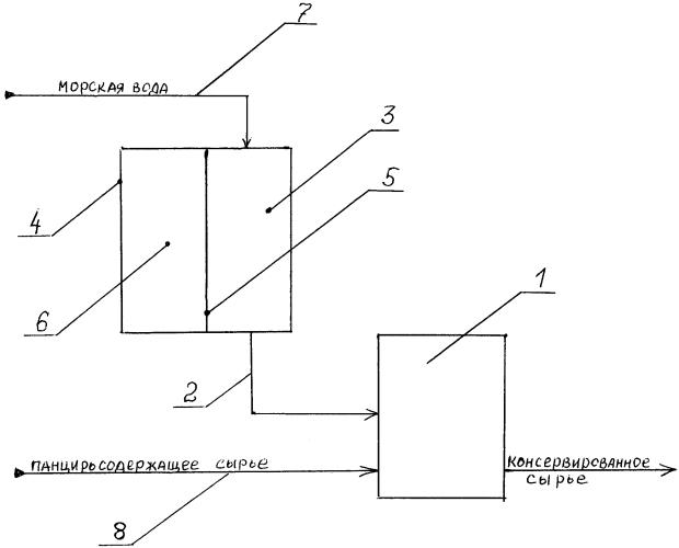 Способ консервирования панцирьсодержащего сырья из антарктического криля в судовых условиях