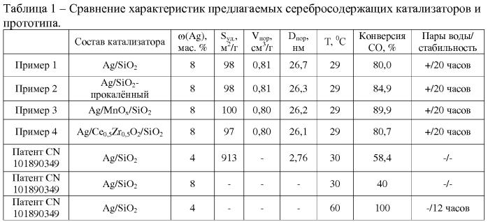 Катализатор низкотемпературного окисления монооксида углерода и способ его применения