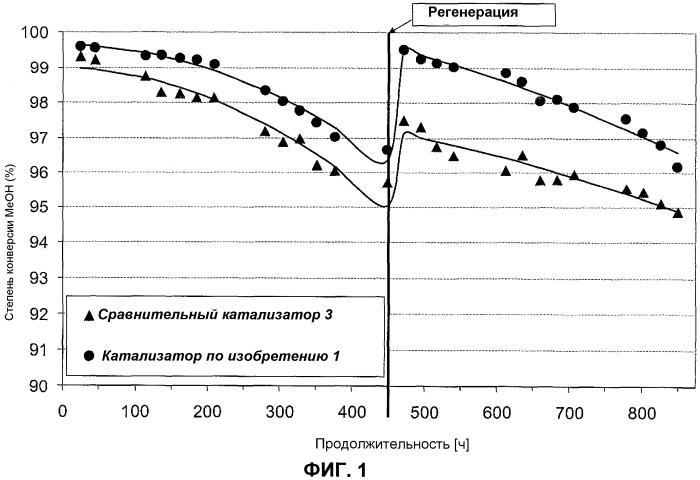 Модифицированный катализатор для конверсии оксигенатов в олефины
