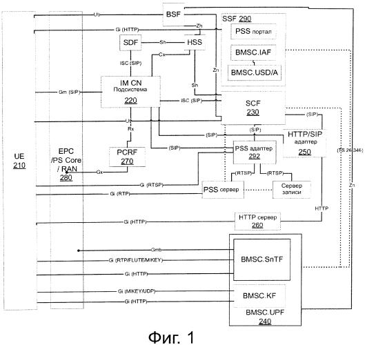 Способ переключения между mbms загрузкой и доставкой на основе http dash-форматированного содержания по ims сети