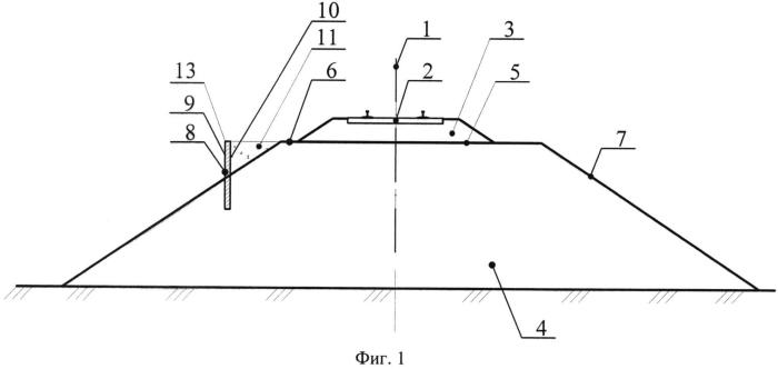 Конструкция земляного полотна железнодорожного пути