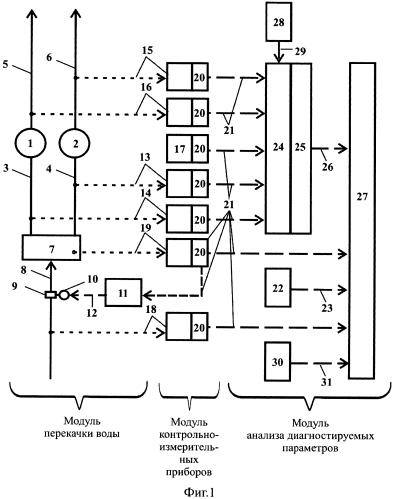 Система диагностики расхода воды