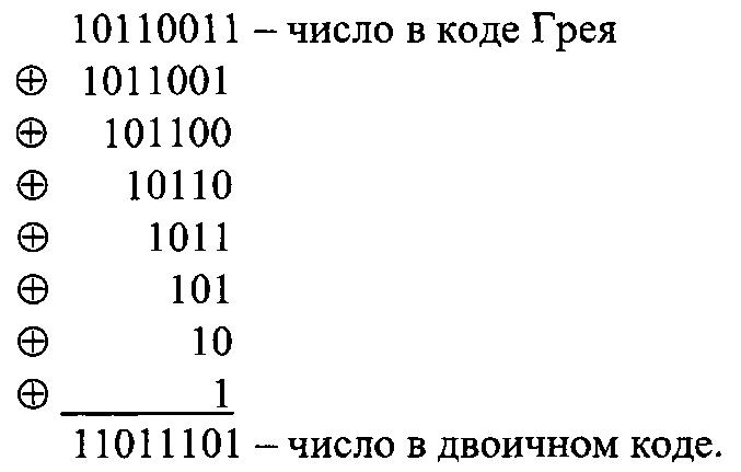 Способ преобразования бинарного кода грея в двоичный код