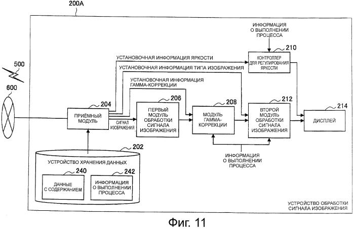 Устройство обработки сигнала изображения, передающее устройство, способ обработки сигнала изображения, программа и система обработки сигнала изображения