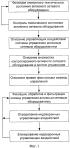Способ доверенной интеграции систем управления активным сетевым оборудованием в распределенные вычислительные системы и система для его осуществления