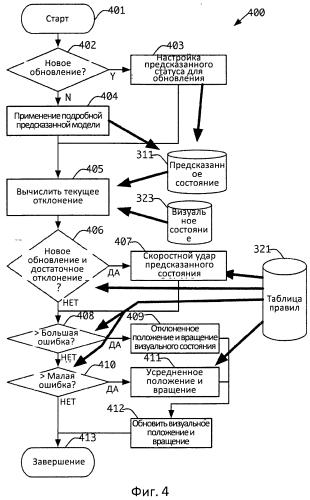 Устройство и способ для улучшения представления объектов в распределенном интерактивном имитационном моделировании