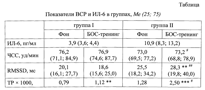 Способ прогноза успешности биоуправления параметрами вариабельности сердечного ритма с учетом уровня интерлейкина-6 в периферической крови